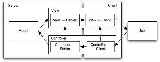 Web mvc the high overhead http requestresponse transactions occur within components the back end view communicates via html to the front end view ccuart Choice Image