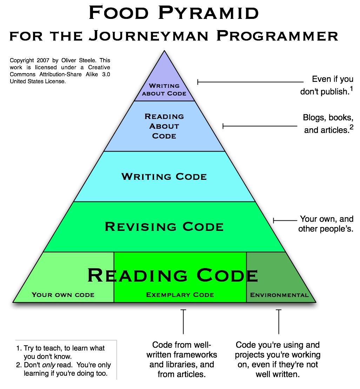Programmer's Food Pyramid